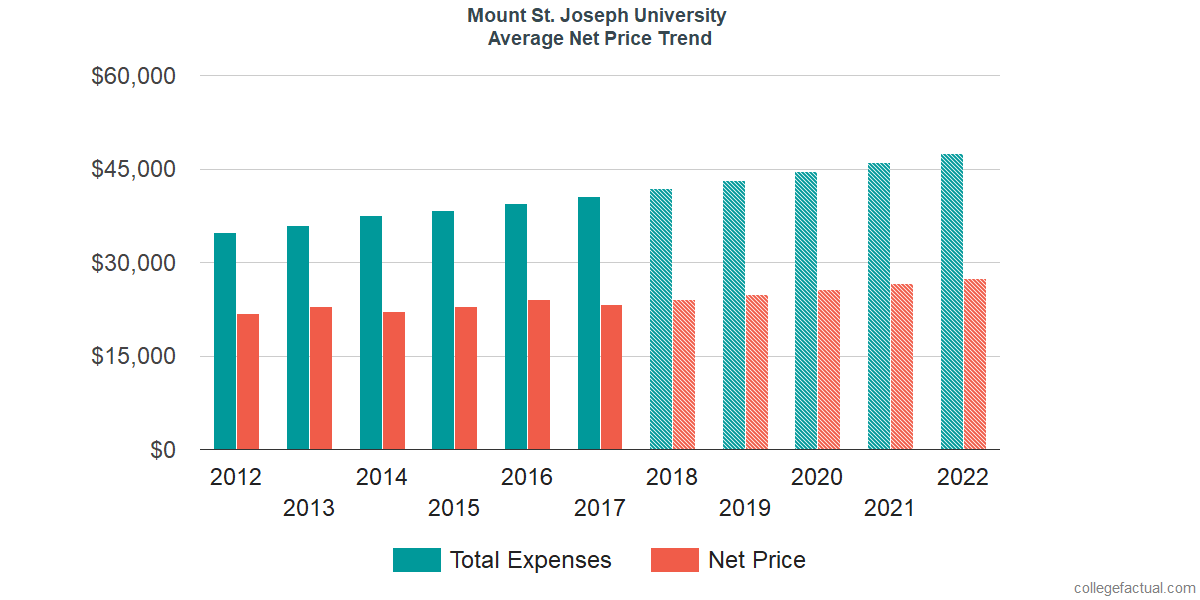 Net Price Trends at Mount St. Joseph University