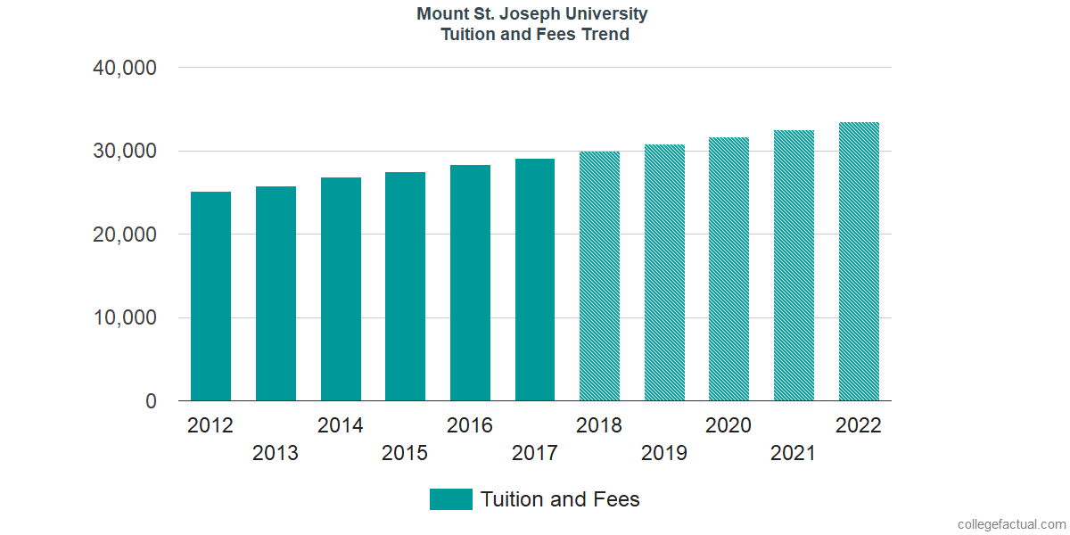 Tuition and Fees Trends at Mount St. Joseph University