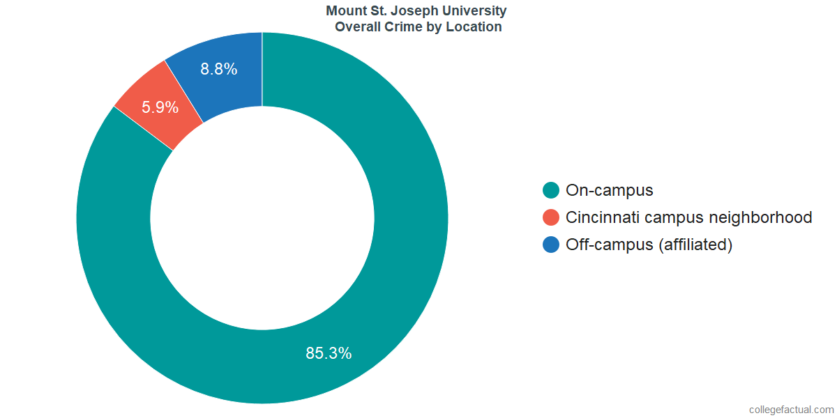 Overall Crime and Safety Incidents at Mount St. Joseph University by Location
