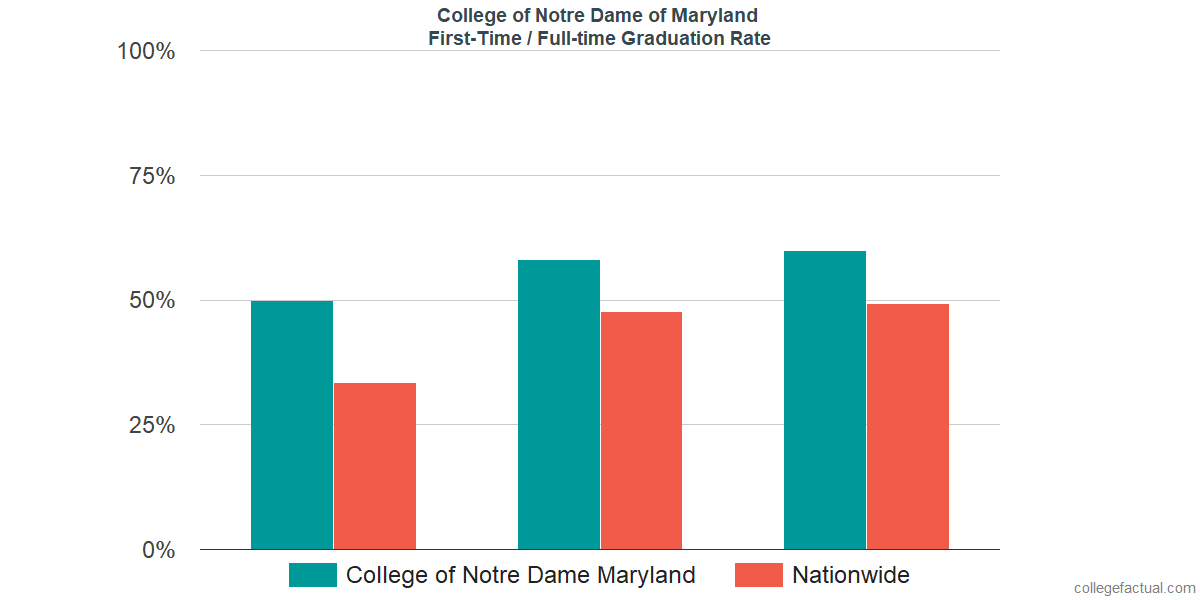 Graduation rates for first-time / full-time students at College of Notre Dame of Maryland