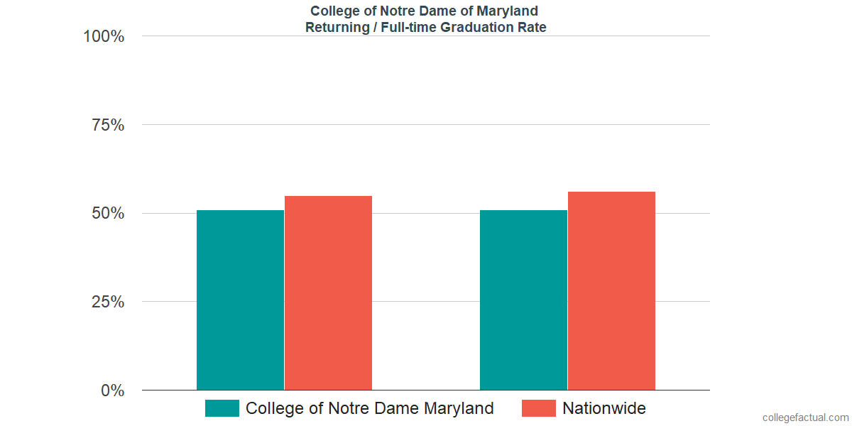 Graduation rates for returning / full-time students at College of Notre Dame of Maryland