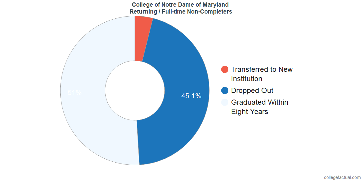 Non-completion rates for returning / full-time students at College of Notre Dame of Maryland