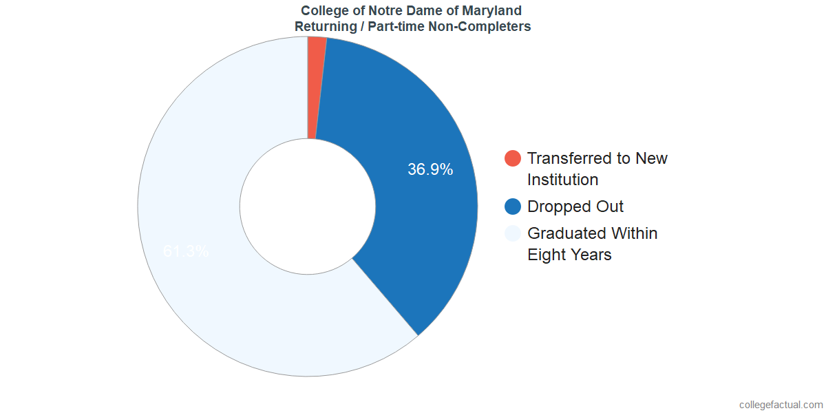 Non-completion rates for returning / part-time students at College of Notre Dame of Maryland