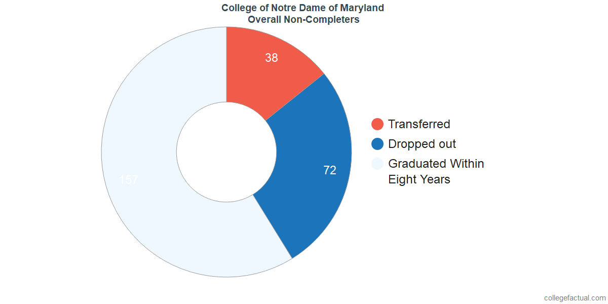 outcomes for students who failed to graduate from College of Notre Dame of Maryland