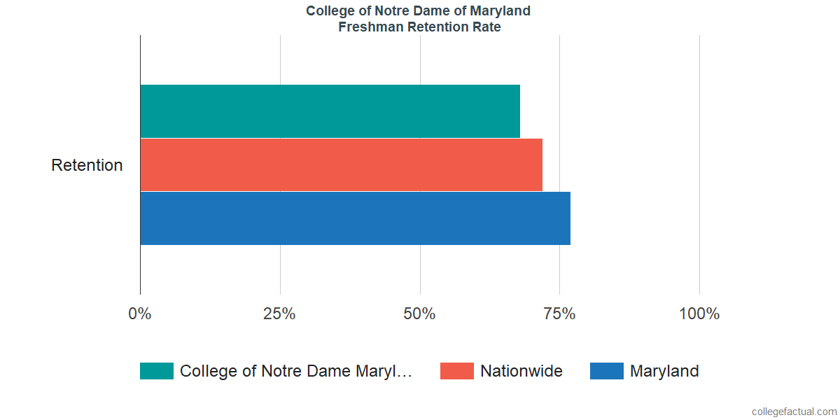 Freshman Retention Rate at College of Notre Dame of Maryland