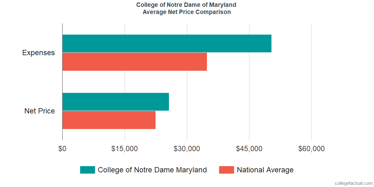 Net Price Comparisons at Notre Dame of Maryland University