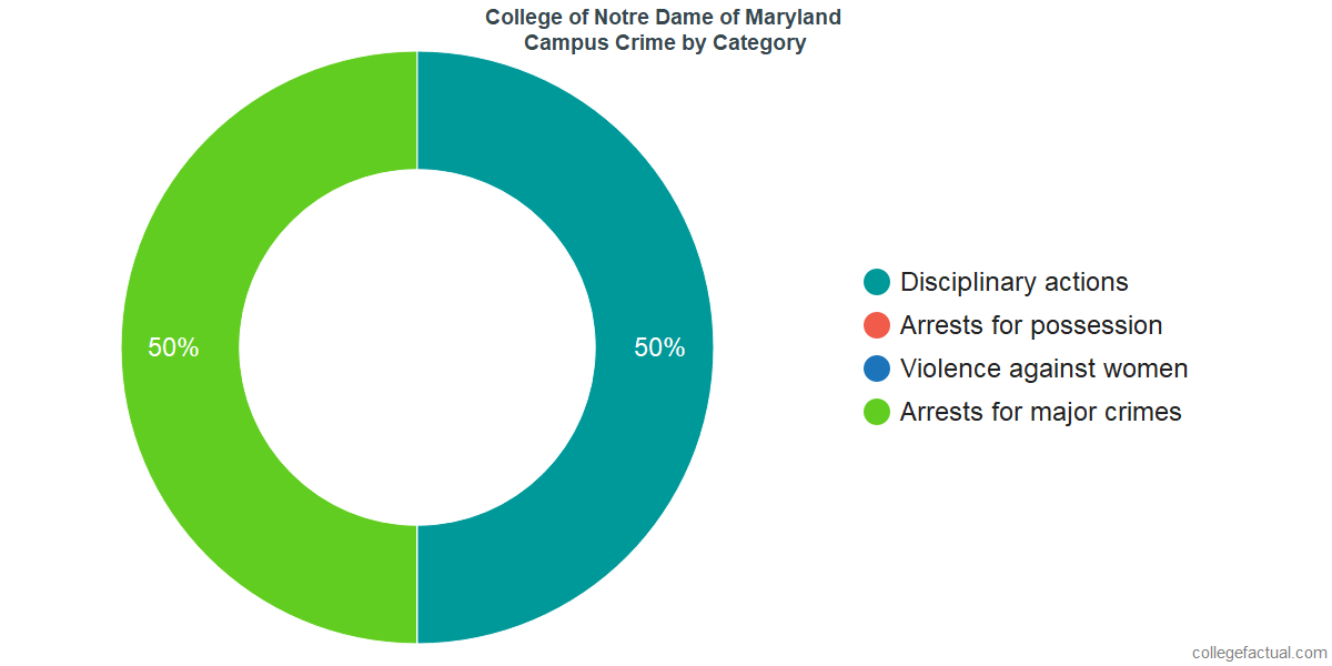 On-Campus Crime and Safety Incidents at Notre Dame of Maryland University by Category