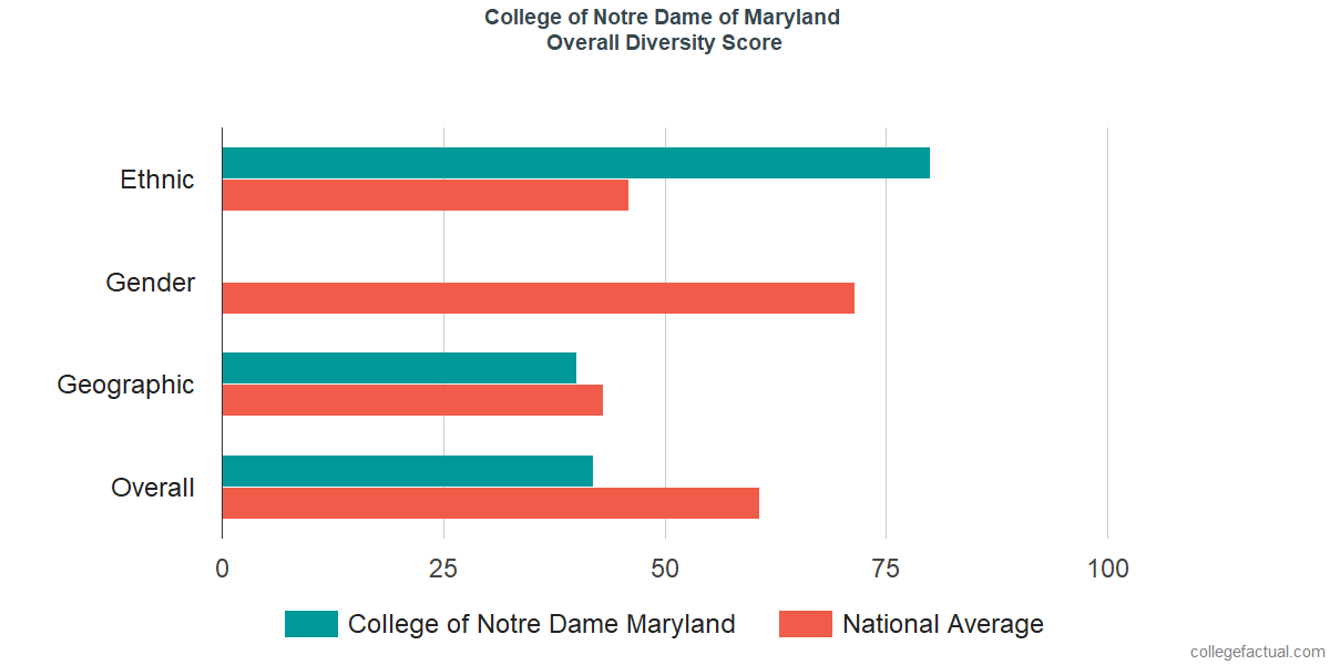 Overall Diversity at Notre Dame of Maryland University