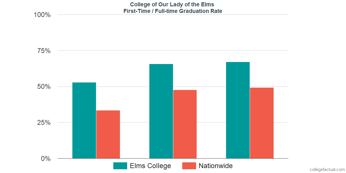 Graduation rates for first-time / full-time students at College of Our Lady of the Elms