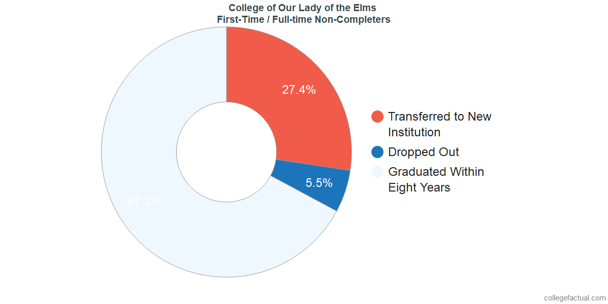 Non-completion rates for first-time / full-time students at College of Our Lady of the Elms
