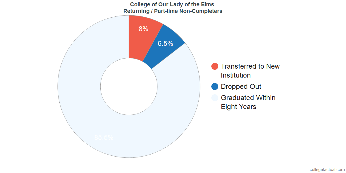 Non-completion rates for returning / part-time students at College of Our Lady of the Elms