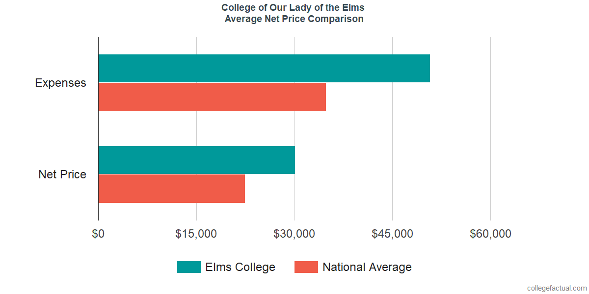 Net Price Comparisons at College of Our Lady of the Elms