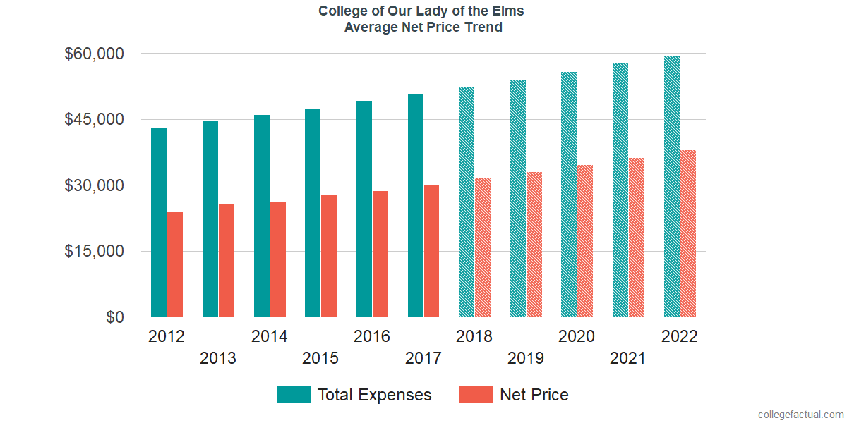 Net Price Trends at College of Our Lady of the Elms