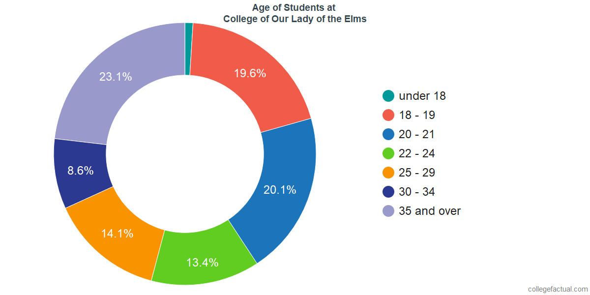 Age of Undergraduates at College of Our Lady of the Elms