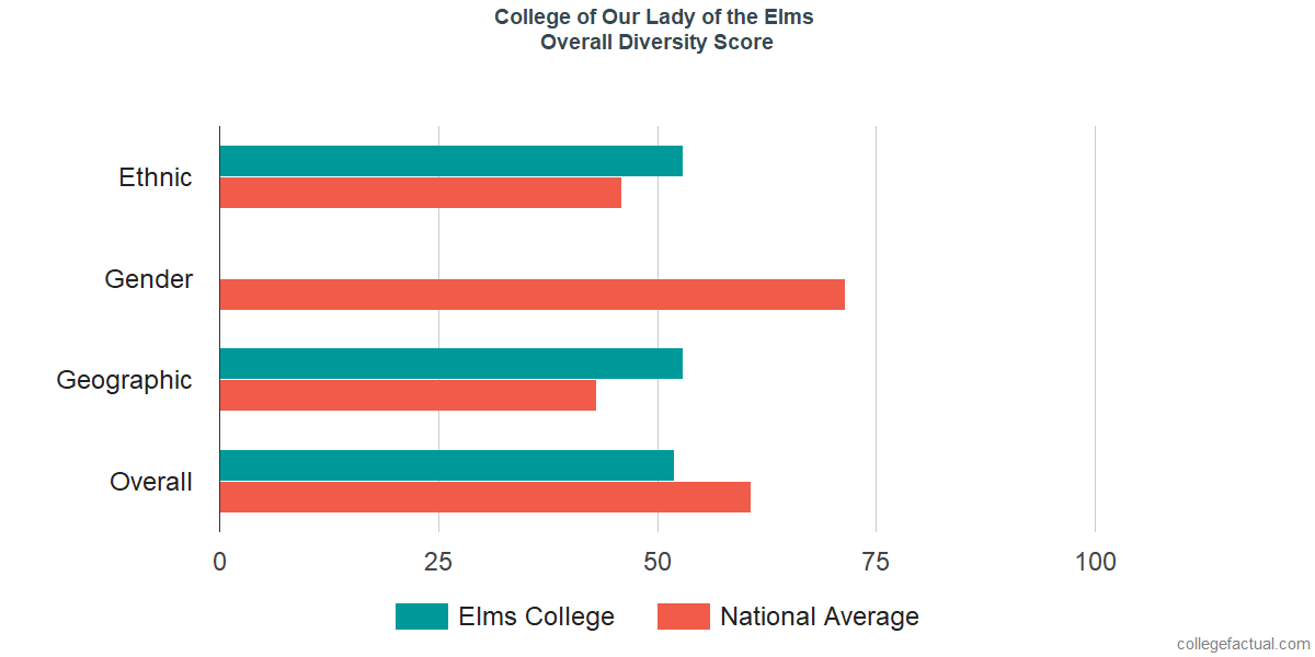 Overall Diversity at College of Our Lady of the Elms