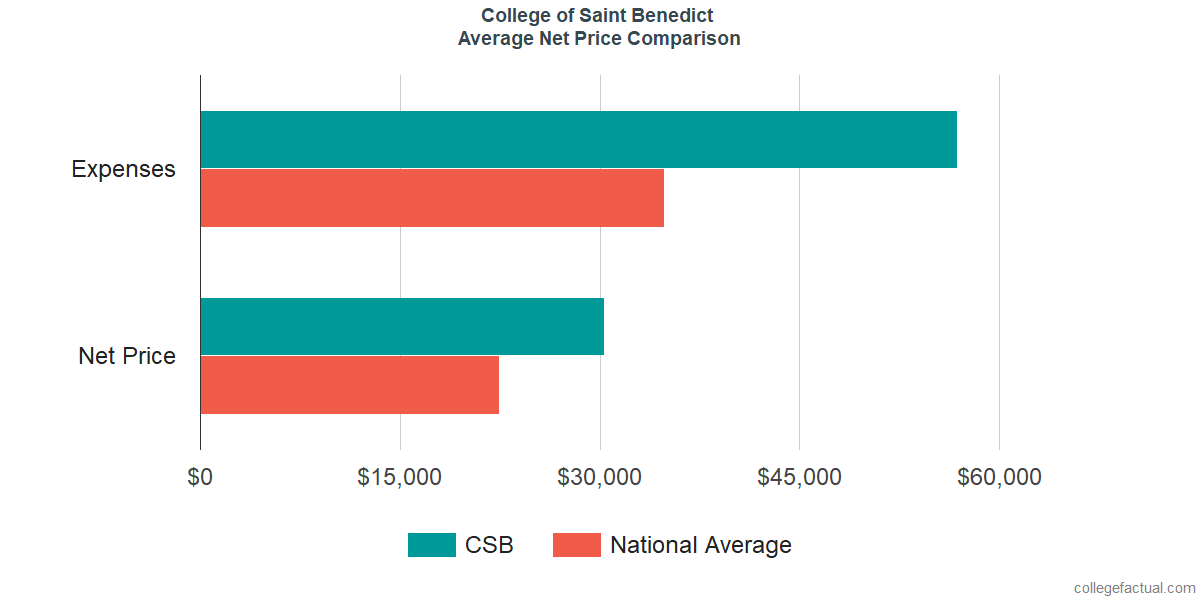 Net Price Comparisons at College of Saint Benedict