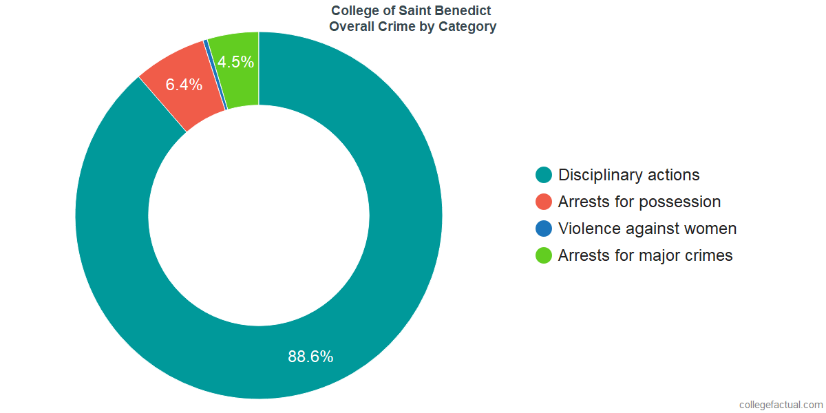Overall Crime and Safety Incidents at College of Saint Benedict by Category