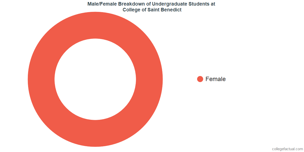 Male/Female Diversity of Undergraduates at College of Saint Benedict