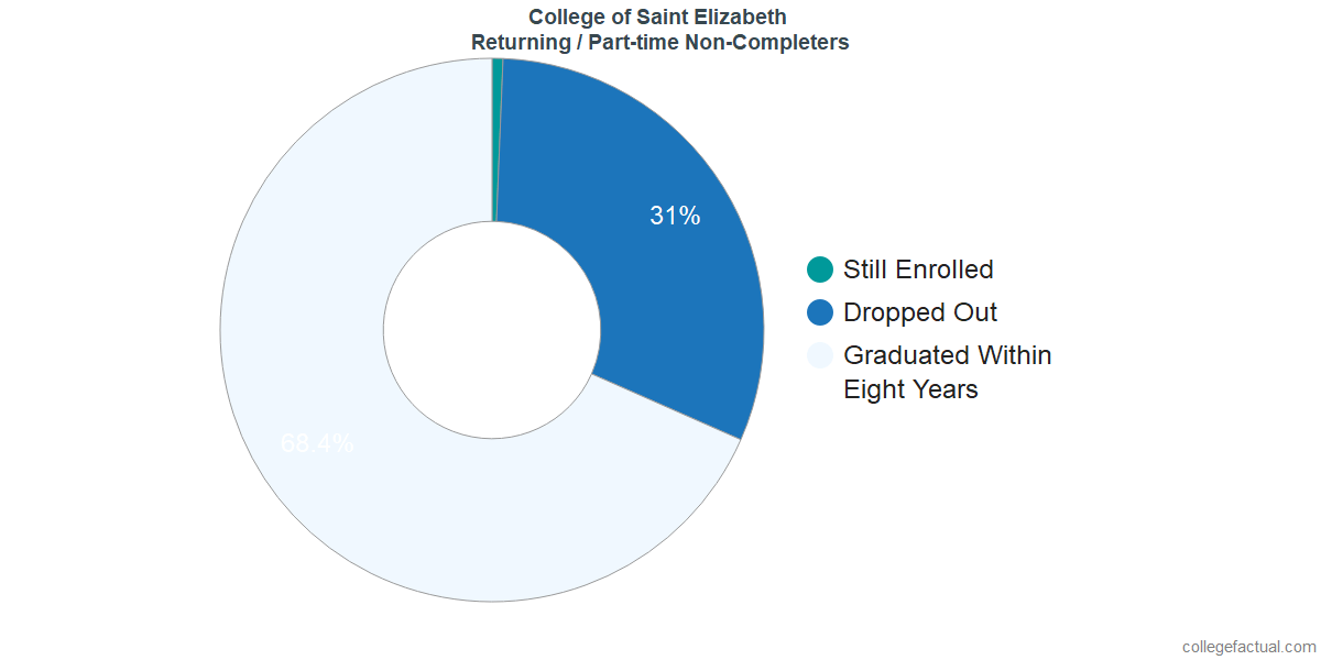 Non-completion rates for returning / part-time students at College of Saint Elizabeth