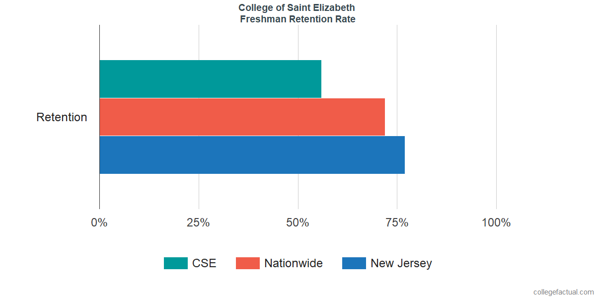 Freshman Retention Rate at College of Saint Elizabeth
