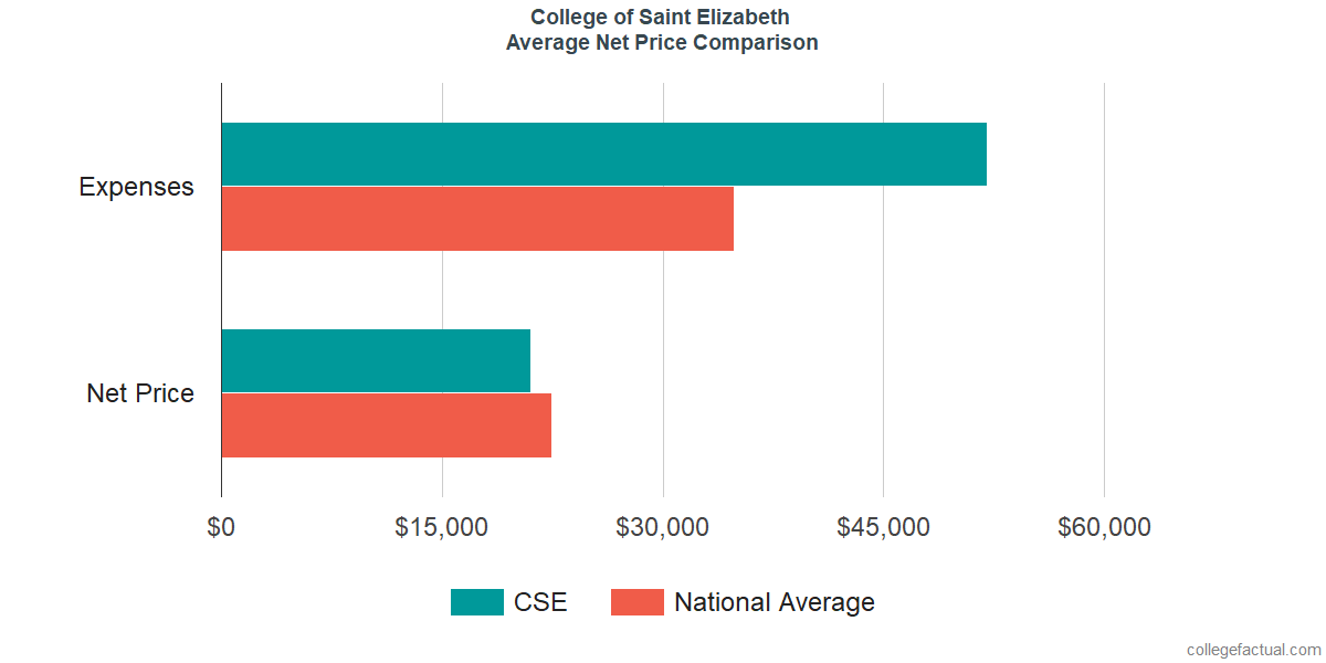 Net Price Comparisons at College of Saint Elizabeth