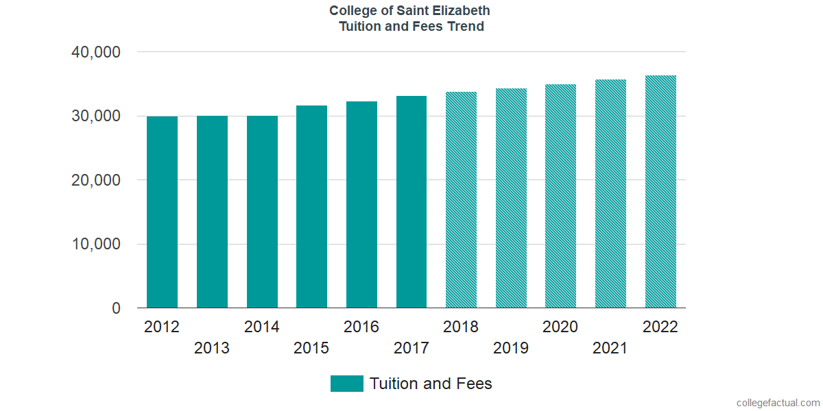 Tuition and Fees Trends at College of Saint Elizabeth