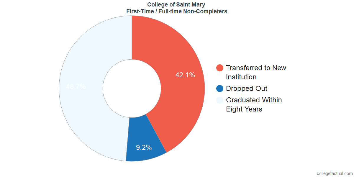 Non-completion rates for first-time / full-time students at College of Saint Mary