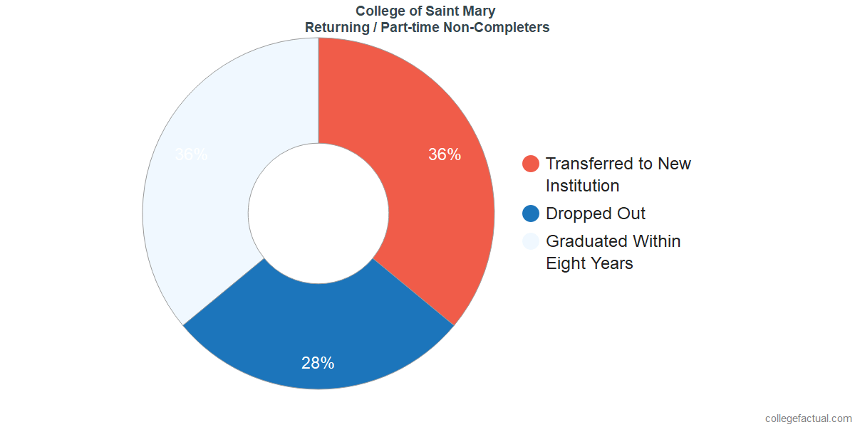 Non-completion rates for returning / part-time students at College of Saint Mary