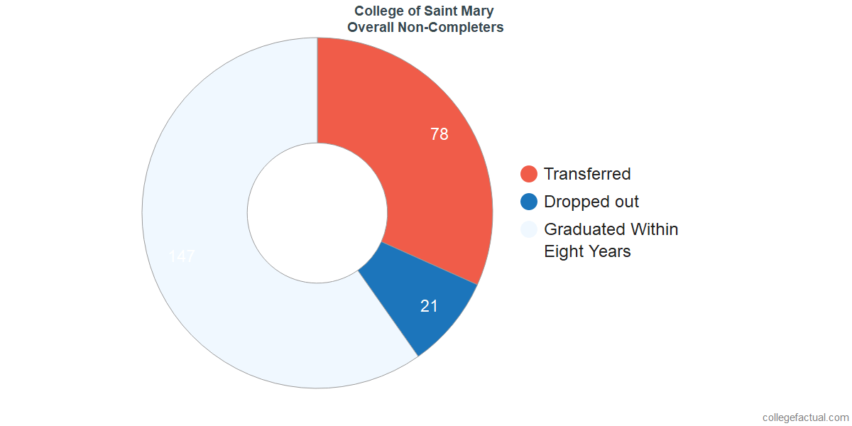 outcomes for students who failed to graduate from College of Saint Mary