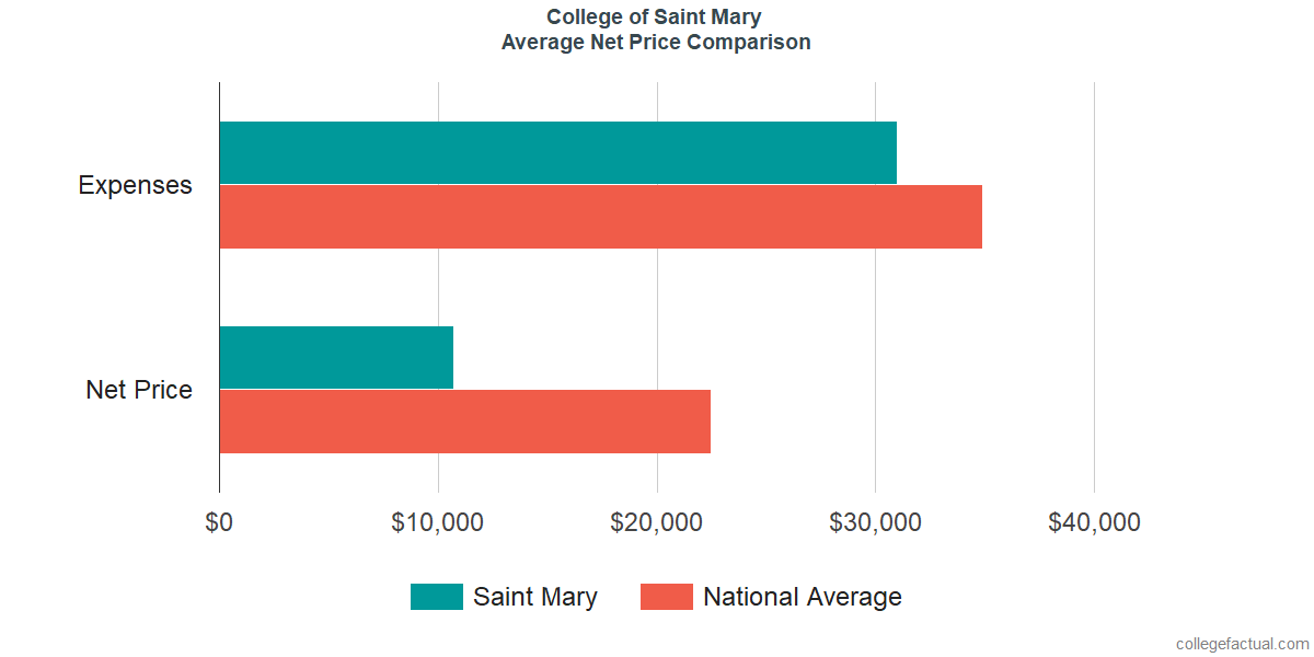 Net Price Comparisons at College of Saint Mary