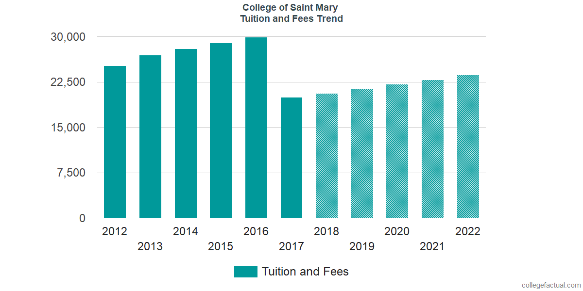 Tuition and Fees Trends at College of Saint Mary
