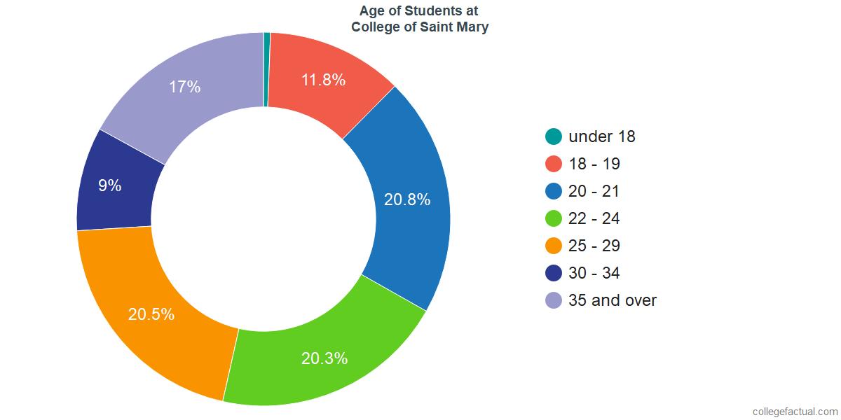 Age of Undergraduates at College of Saint Mary
