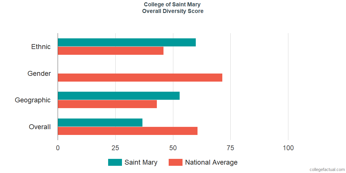 Overall Diversity at College of Saint Mary