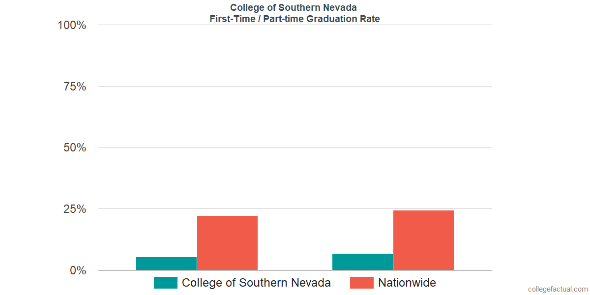 Graduation rates for first-time / part-time students at College of Southern Nevada