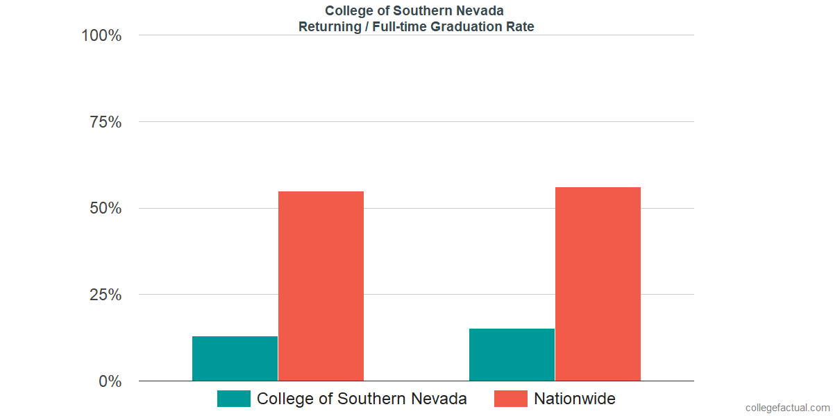 Graduation rates for returning / full-time students at College of Southern Nevada
