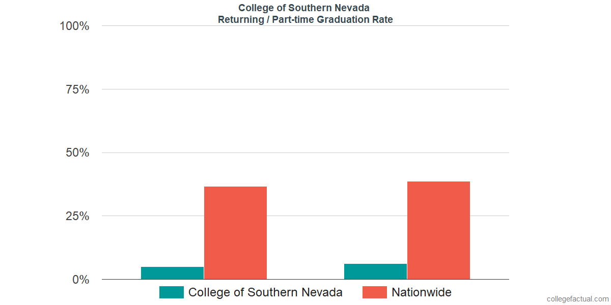 Graduation rates for returning / part-time students at College of Southern Nevada