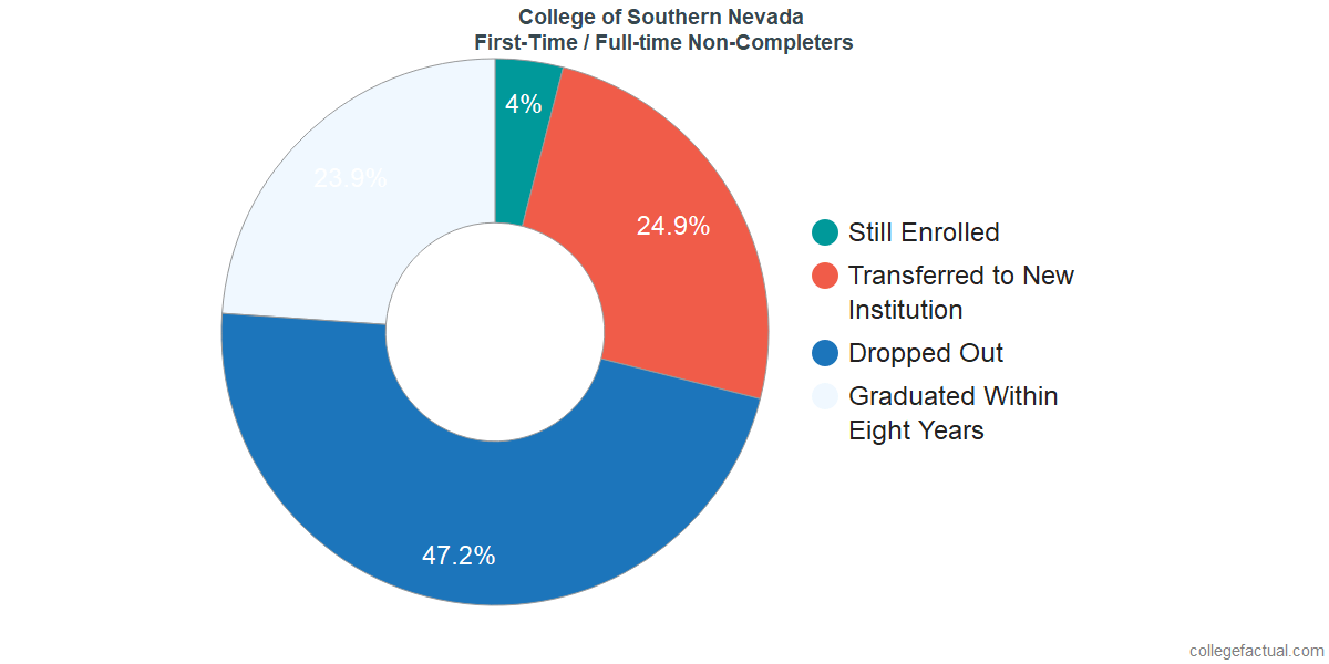 Non-completion rates for first-time / full-time students at College of Southern Nevada