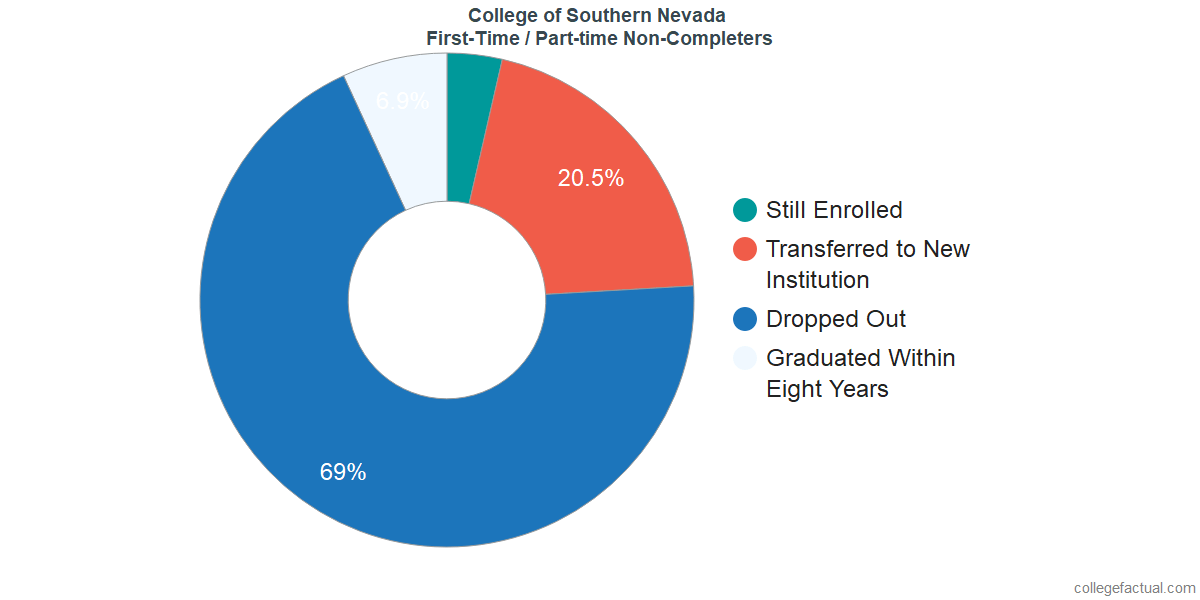 Non-completion rates for first-time / part-time students at College of Southern Nevada