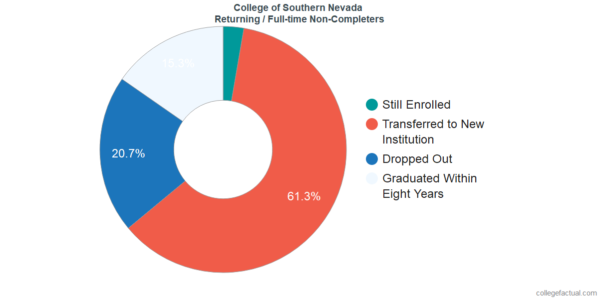 Non-completion rates for returning / full-time students at College of Southern Nevada