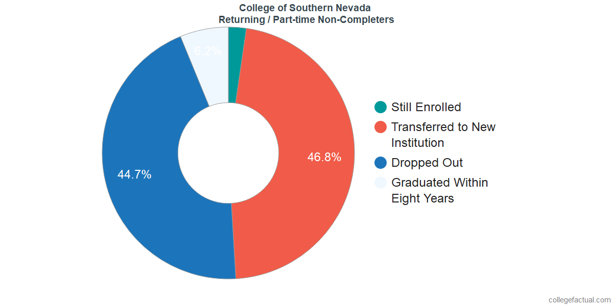 Non-completion rates for returning / part-time students at College of Southern Nevada