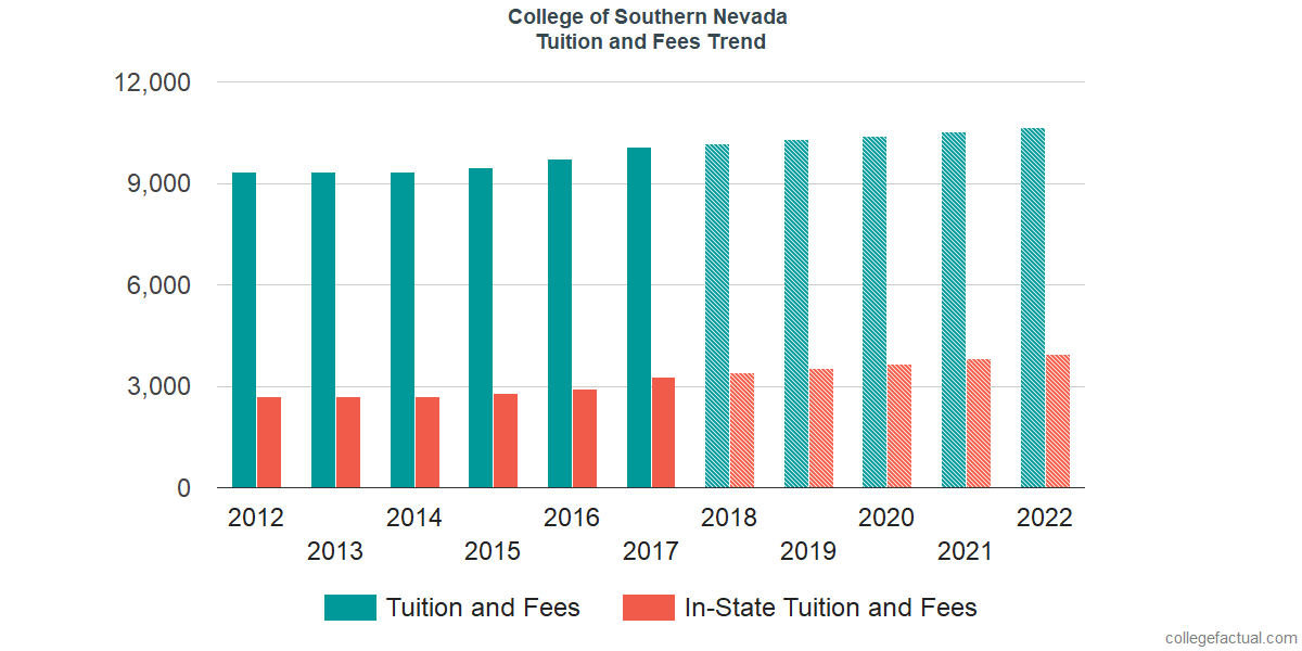 Tuition and Fees Trends at College of Southern Nevada