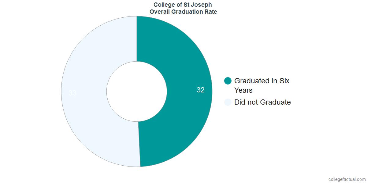 Undergraduate Graduation Rate at College of St Joseph