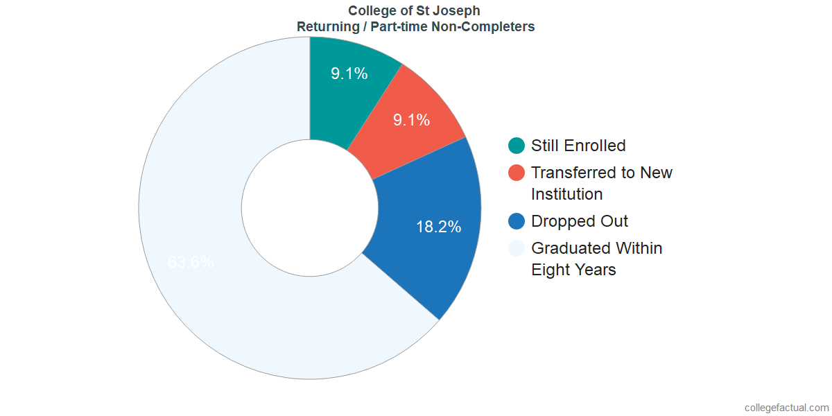 Non-completion rates for returning / part-time students at College of St Joseph