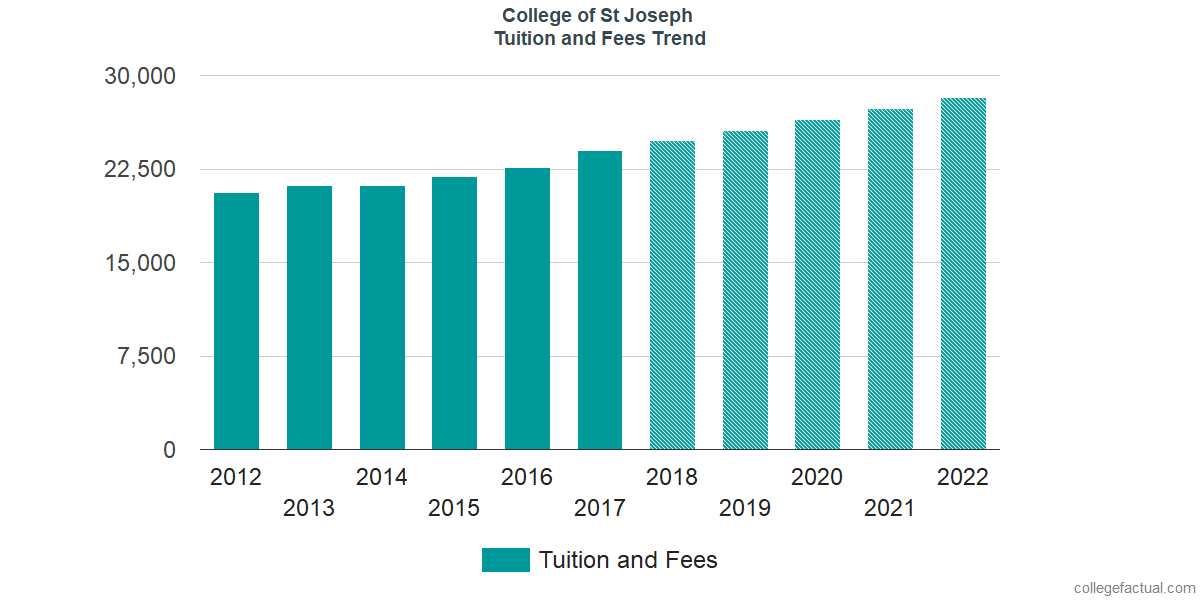 Tuition and Fees Trends at College of St Joseph