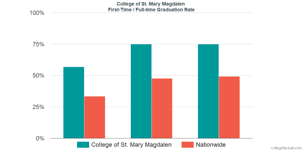 Graduation rates for first-time / full-time students at College of St. Mary Magdalen