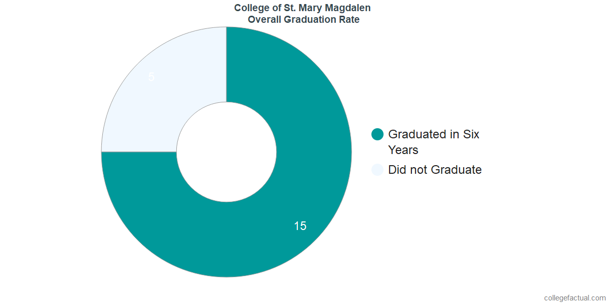 Magdalen CollegeUndergraduate Graduation Rate