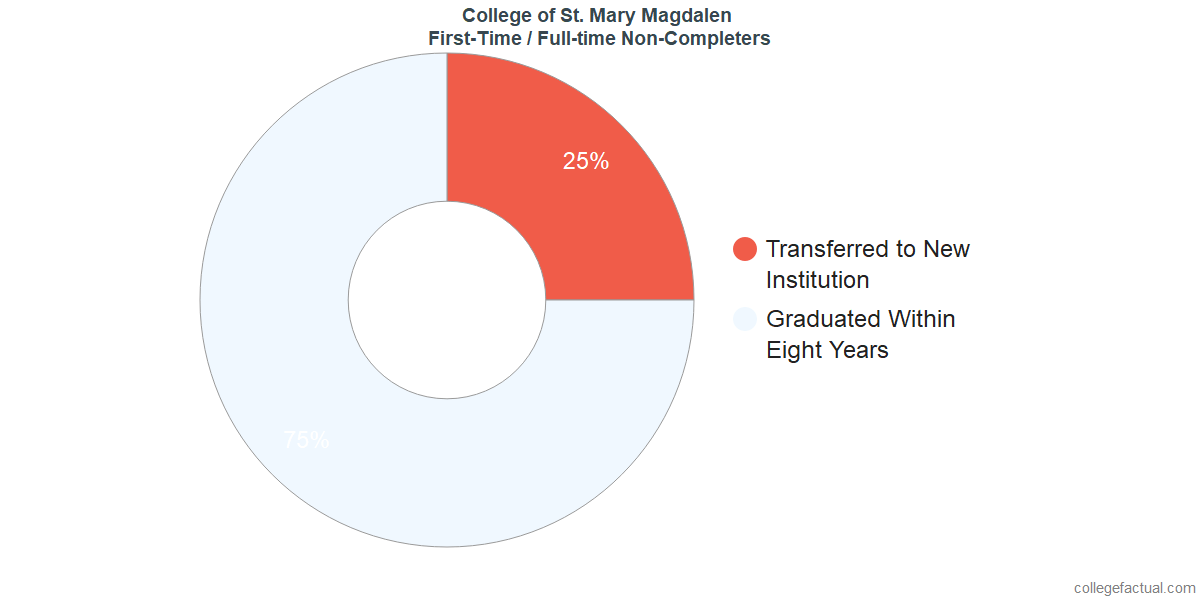 Non-completion rates for first-time / full-time students at Magdalen College of the Liberal Arts