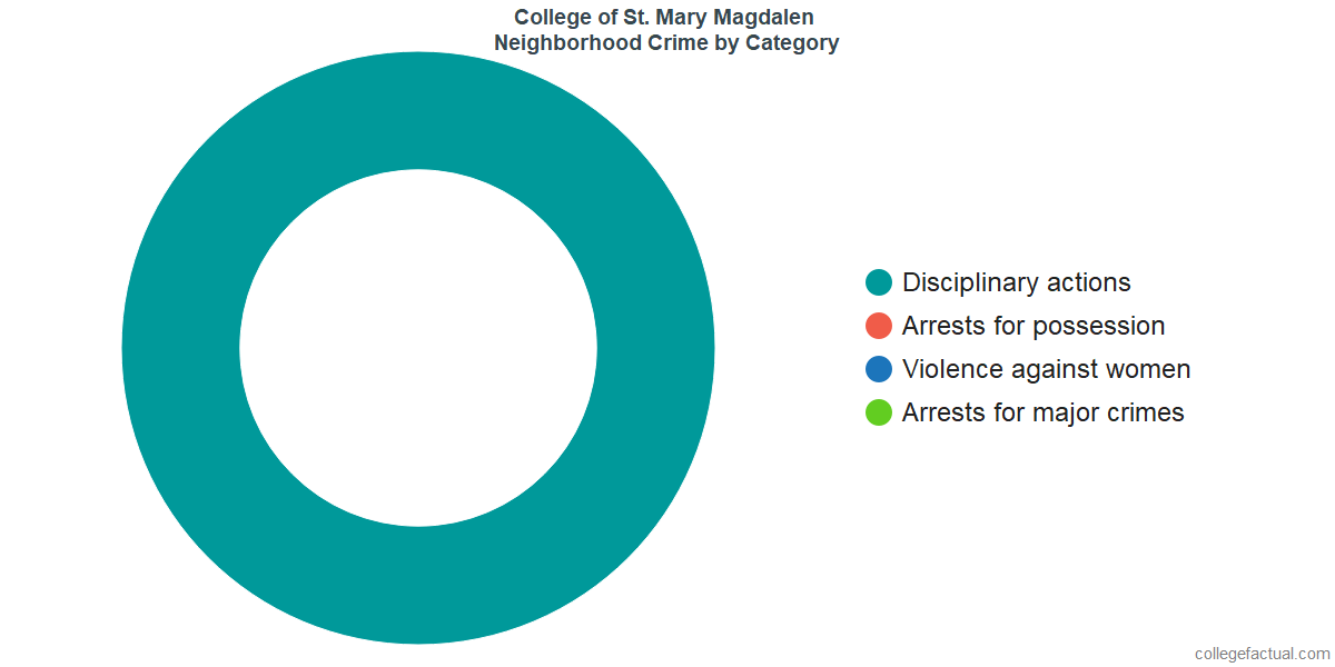 Warner Neighborhood Crime and Safety Incidents at College of St. Mary Magdalen by Category