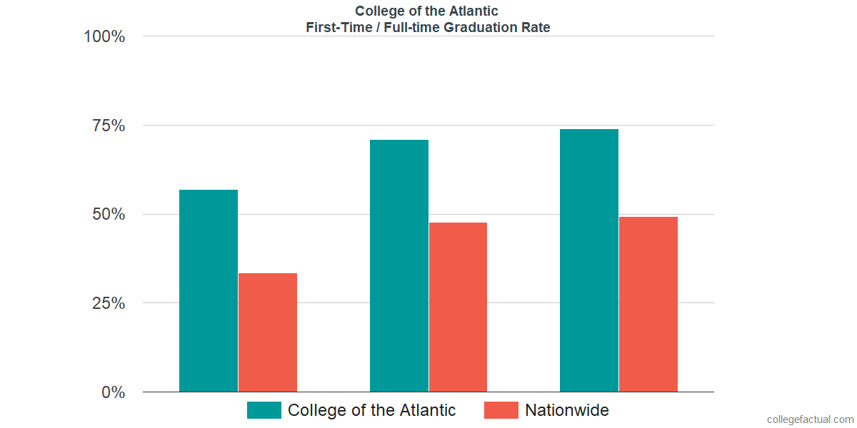 Graduation rates for first-time / full-time students at College of the Atlantic