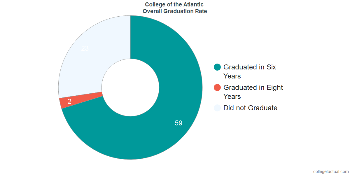 College of the AtlanticUndergraduate Graduation Rate